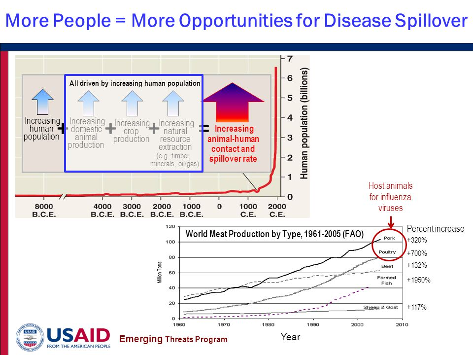 Emerging Threats Program More People = More Opportunities for Disease Spillover Rapidly increasing human population ( e.g.