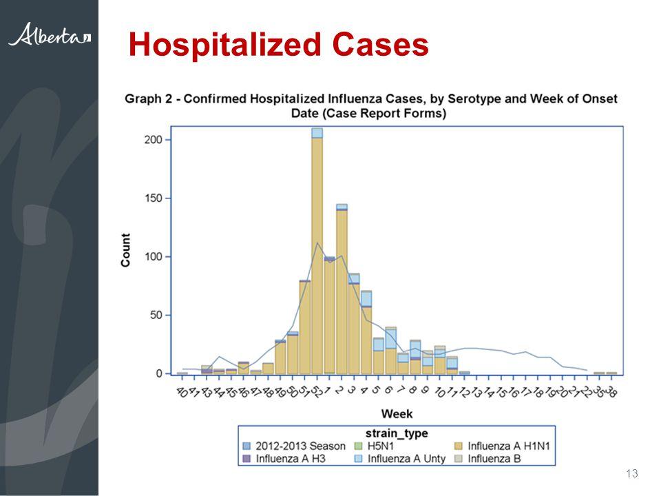 Hospitalized Cases 13