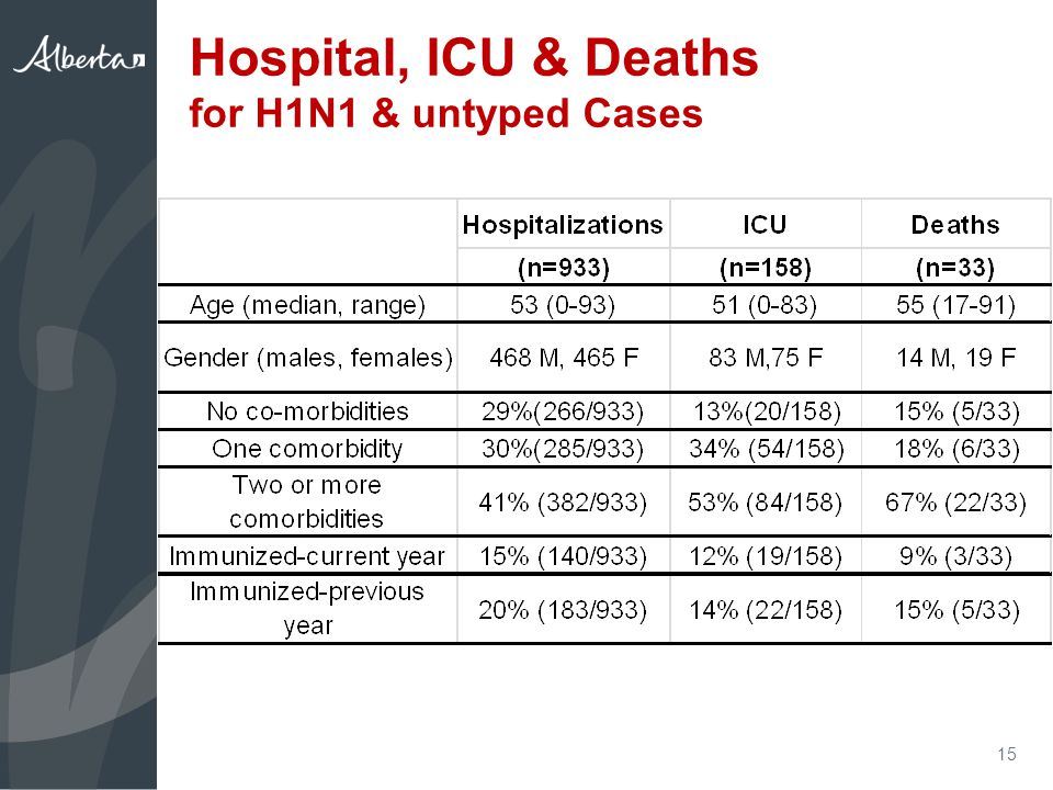 Hospital, ICU & Deaths for H1N1 & untyped Cases 15