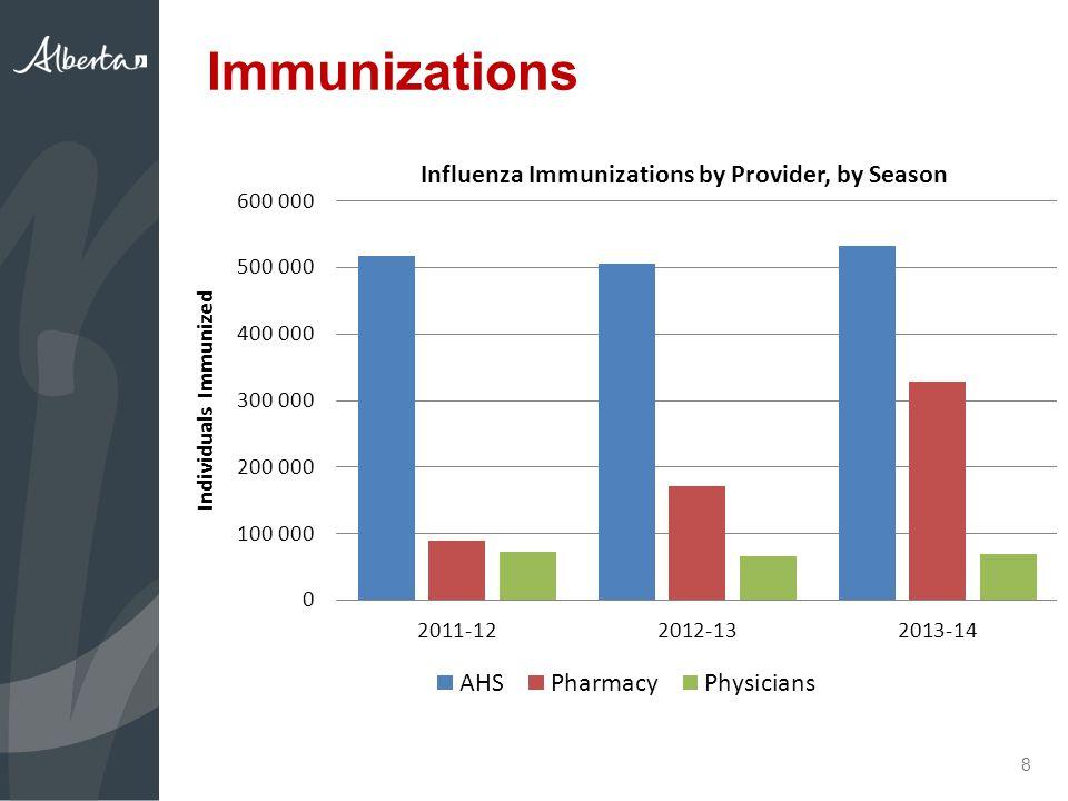 Influenza Activity 9