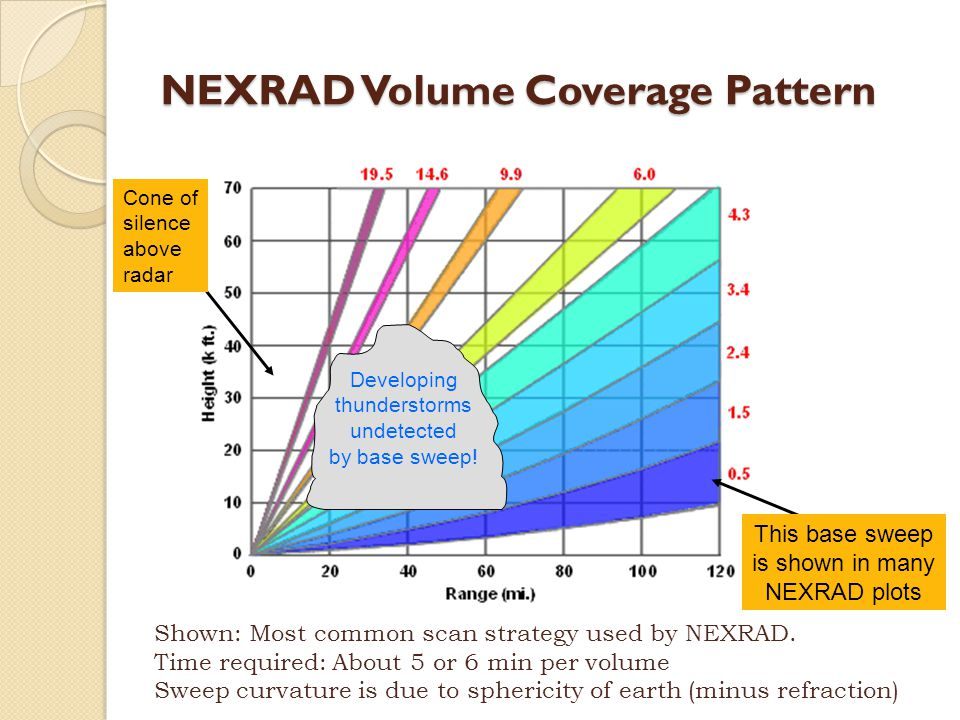 NEXRAD Volume Coverage Pattern Shown: Most common scan strategy used by NEXRAD.