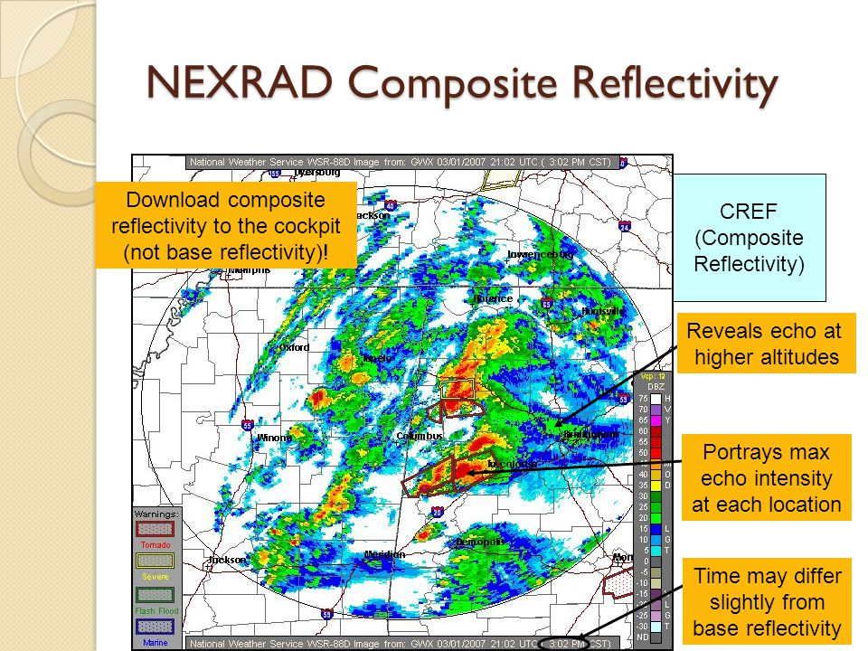 BREF (Base Reflectivity) 0.5° sweep CREF (Composite Reflectivity) Reveals echo at higher altitudes Portrays max echo intensity at each location Time may differ slightly from base reflectivity NEXRAD Composite Reflectivity Download composite reflectivity to the cockpit (not base reflectivity)!