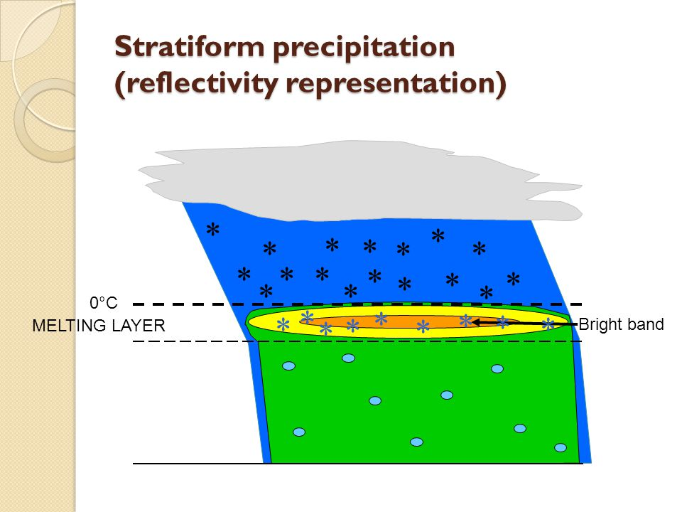 Stratiform precipitation (reflectivity representation) 0°C MELTING LAYER Bright band                        