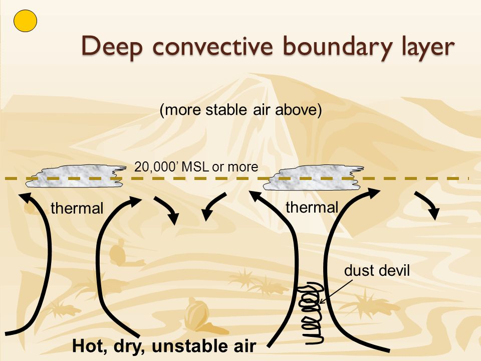 Deep convective boundary layer 20,000' MSL or more (more stable air above) Hot, dry, unstable air dust devil thermal