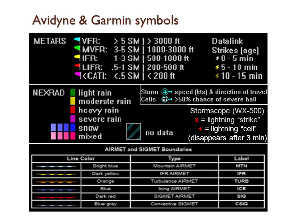 Avidyne & Garmin symbols Stormscope (WX-500) x = lightning strike + = lightning cell (disappears after 3 min)