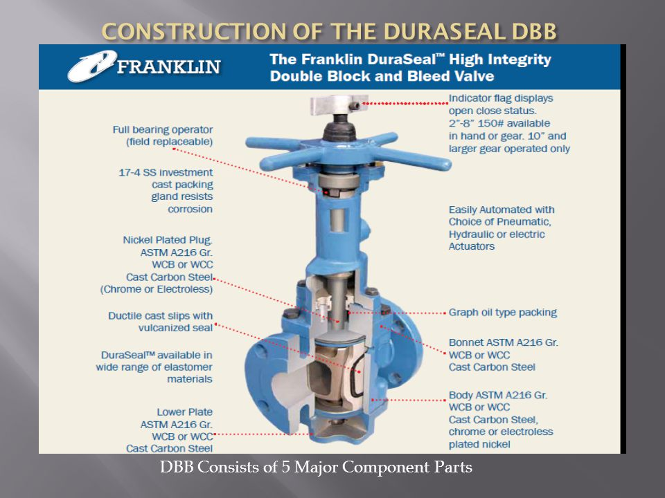 DBB Consists of 5 Major Component Parts