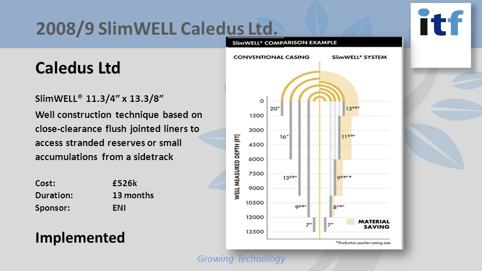 Caledus Ltd SlimWELL® 11.3/4 x 13.3/8 Well construction technique based on close-clearance flush jointed liners to access stranded reserves or small accumulations from a sidetrack Cost: £526k Duration: 13 months Sponsor: ENI Implemented Growing Technology 2008/9 SlimWELL Caledus Ltd.