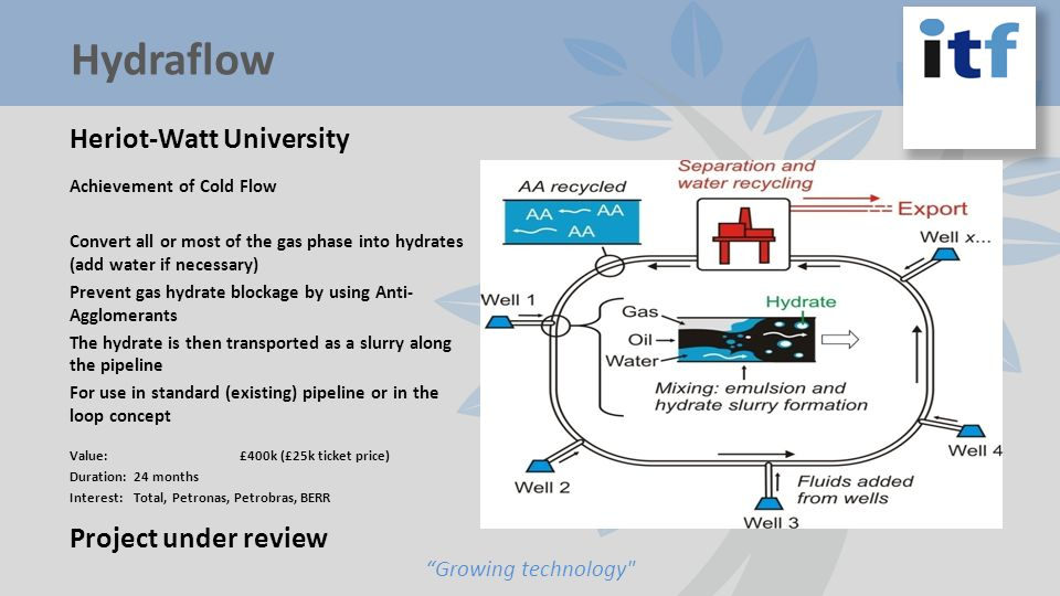 Heriot-Watt University Achievement of Cold Flow Convert all or most of the gas phase into hydrates (add water if necessary) Prevent gas hydrate blockage by using Anti- Agglomerants The hydrate is then transported as a slurry along the pipeline For use in standard (existing) pipeline or in the loop concept Value: £400k (£25k ticket price) Duration: 24 months Interest: Total, Petronas, Petrobras, BERR Project under review Growing technology Hydraflow