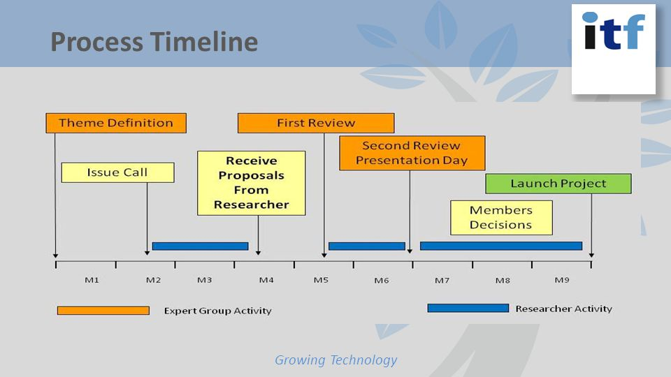Growing Technology Process Timeline