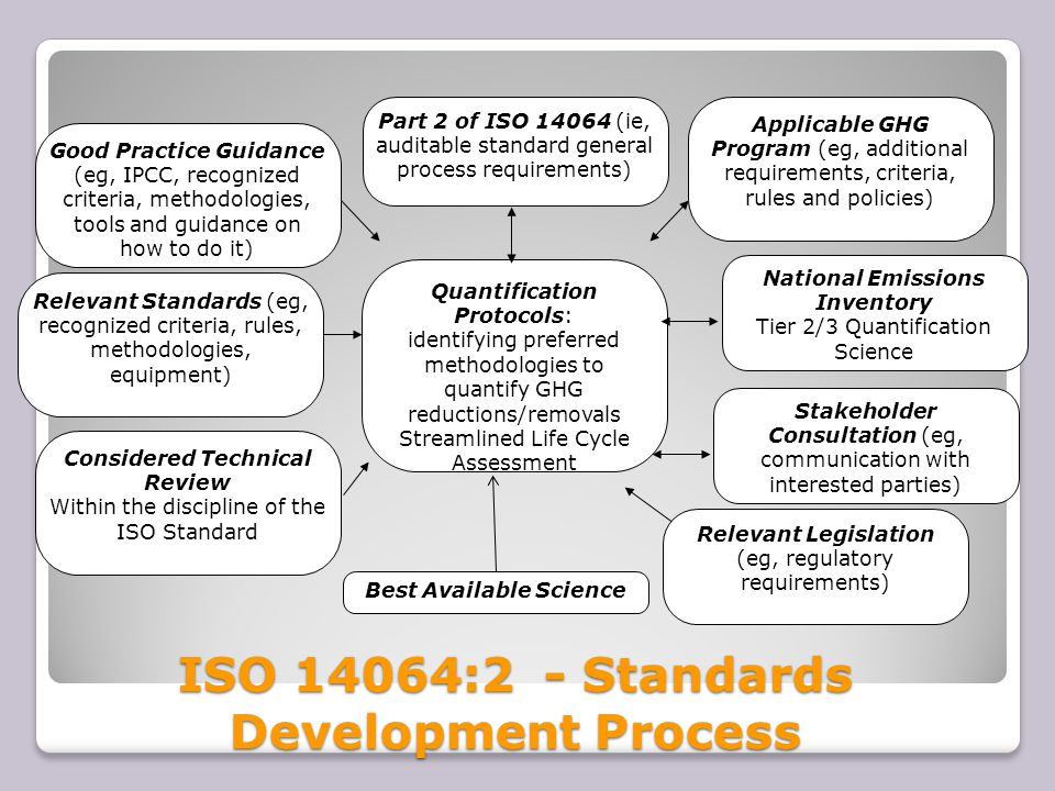 Stakeholder Consultation (eg, communication with interested parties) Relevant Legislation (eg, regulatory requirements) Quantification Protocols: identifying preferred methodologies to quantify GHG reductions/removals Streamlined Life Cycle Assessment Part 2 of ISO 14064 (ie, auditable standard general process requirements) Relevant Standards (eg, recognized criteria, rules, methodologies, equipment) Applicable GHG Program (eg, additional requirements, criteria, rules and policies) Good Practice Guidance (eg, IPCC, recognized criteria, methodologies, tools and guidance on how to do it) Best Available Science Considered Technical Review Within the discipline of the ISO Standard National Emissions Inventory Tier 2/3 Quantification Science ISO 14064:2 - Standards Development Process