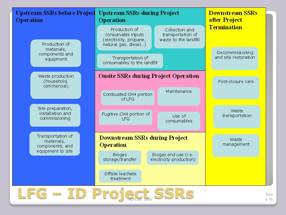 April 28, 2006 Slid e 19 LFG – ID Project SSRs