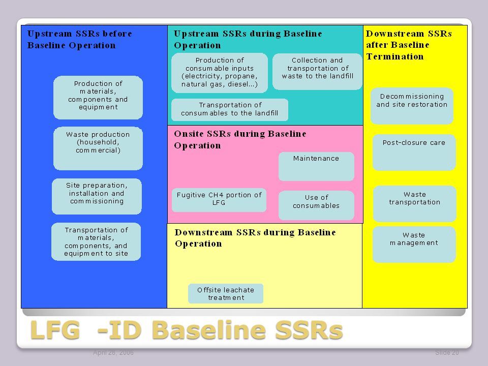 April 28, 2006Slide 20 LFG -ID Baseline SSRs