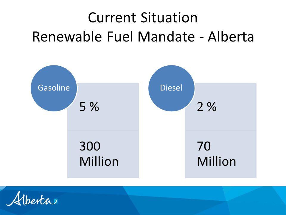 Current Situation Renewable Fuel Mandate - Alberta 5 % 300 Million Gasoline 2 % 70 Million Diesel