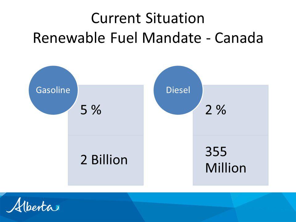 Current Situation Renewable Fuel Mandate - Canada 5 % 2 Billion Gasoline 2 % 355 Million Diesel