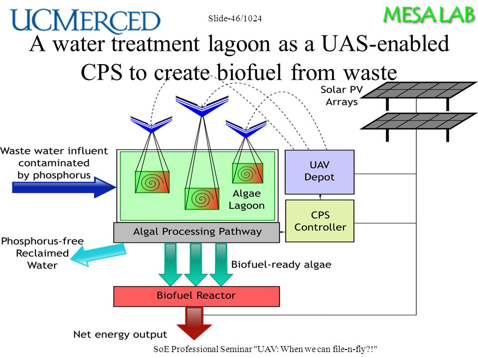 MESA LAB A water treatment lagoon as a UAS-enabled CPS to create biofuel from waste SoE Professional Seminar UAV: When we can file-n-fly ! Slide-46/1024