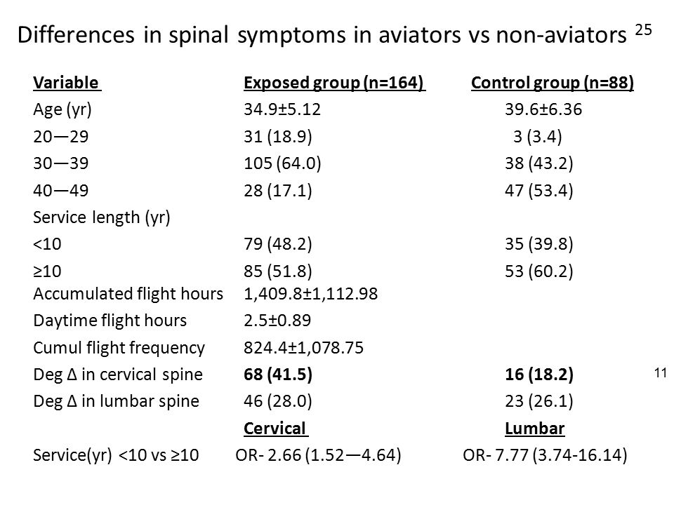 Differences in spinal symptoms in aviators vs non-aviators 25 Variable Exposed group (n=164) Control group (n=88) Age (yr) 34.9±5.12 39.6±6.36 20—29 31 (18.9) 3 (3.4) 30—39 105 (64.0) 38 (43.2) 40—49 28 (17.1) 47 (53.4) Service length (yr) <10 79 (48.2) 35 (39.8) ≥10 85 (51.8) 53 (60.2) Accumulated flight hours 1,409.8±1,112.98 Daytime flight hours 2.5±0.89 Cumul flight frequency 824.4±1,078.75 Deg Δ in cervical spine 68 (41.5) 16 (18.2) Deg Δ in lumbar spine 46 (28.0) 23 (26.1) Cervical Lumbar Service(yr) <10 vs ≥10 OR- 2.66 (1.52—4.64) OR- 7.77 (3.74-16.14) 11