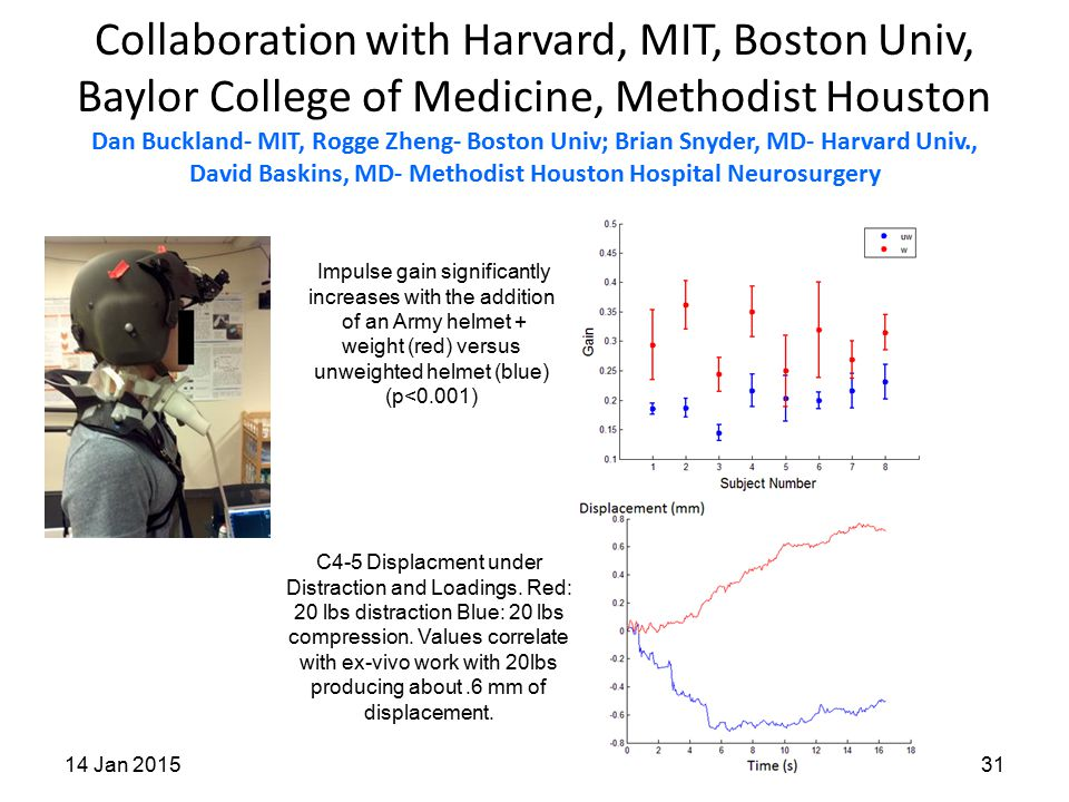 Collaboration with Harvard, MIT, Boston Univ, Baylor College of Medicine, Methodist Houston Dan Buckland- MIT, Rogge Zheng- Boston Univ; Brian Snyder, MD- Harvard Univ., David Baskins, MD- Methodist Houston Hospital Neurosurgery 14 Jan 201531 Impulse gain significantly increases with the addition of an Army helmet + weight (red) versus unweighted helmet (blue) (p<0.001) C4-5 Displacment under Distraction and Loadings.