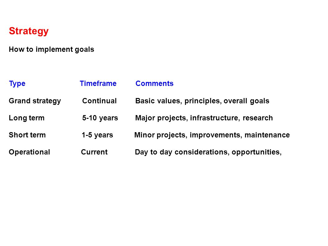 Strategy How to implement goals Type Timeframe Comments Grand strategy Continual Basic values, principles, overall goals Long term 5-10 years Major projects, infrastructure, research Short term 1-5 years Minor projects, improvements, maintenance Operational Current Day to day considerations, opportunities,
