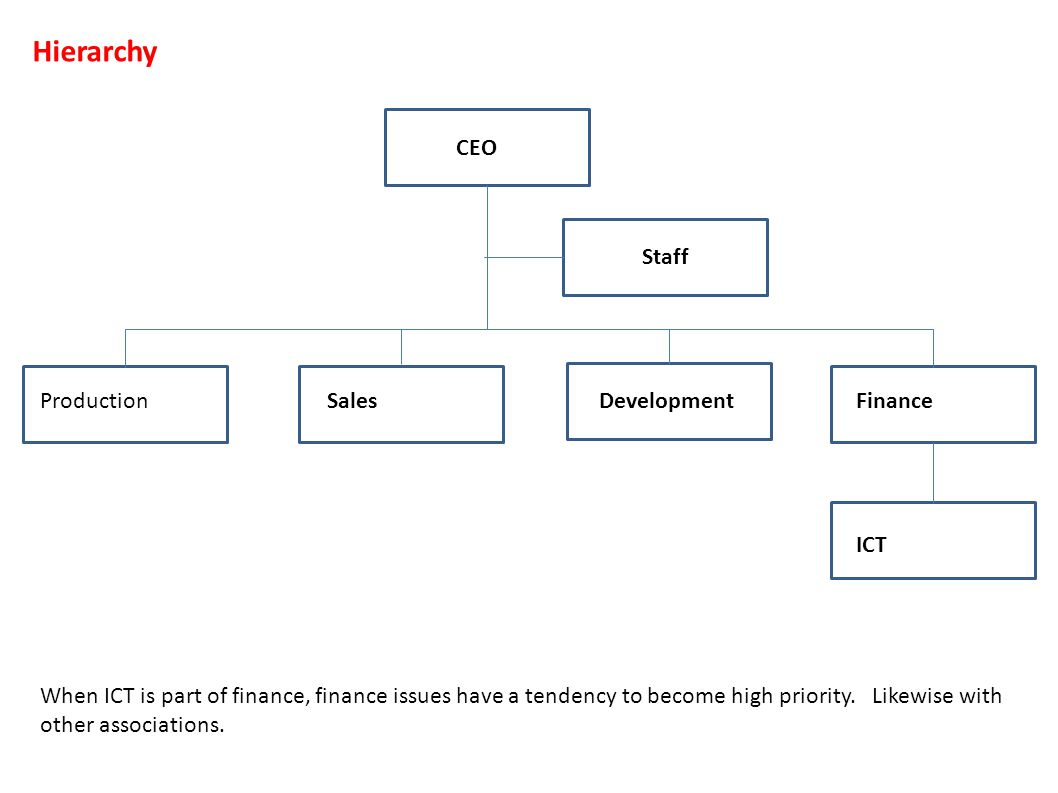 CEO ProductionSalesDevelopmentFinance 8 ICT Hierarchy Staff When ICT is part of finance, finance issues have a tendency to become high priority. Likew
