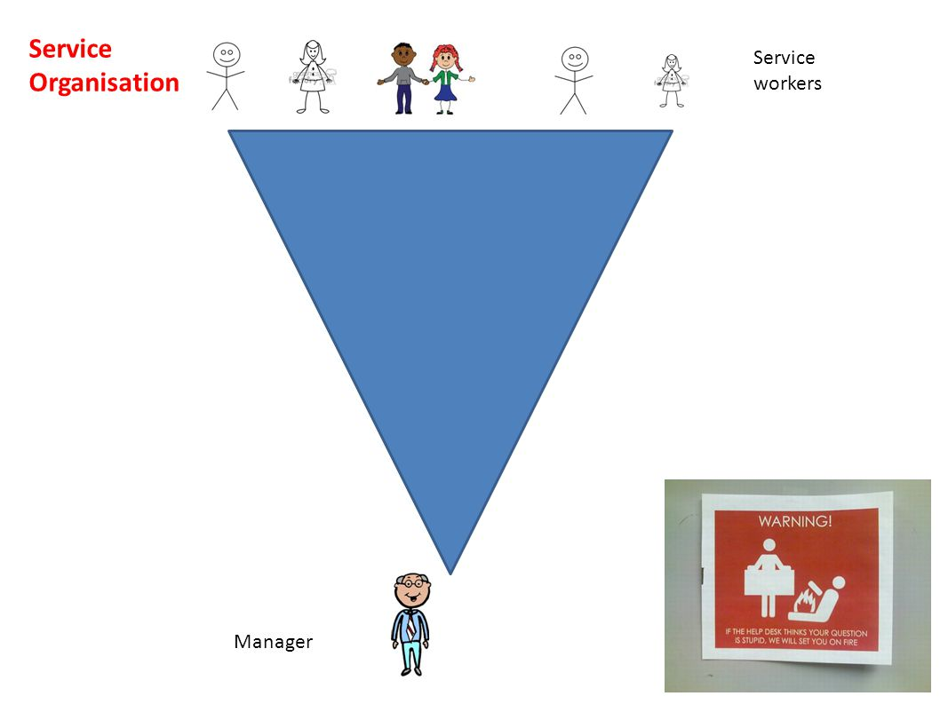 Manager Service workers Service Organisation