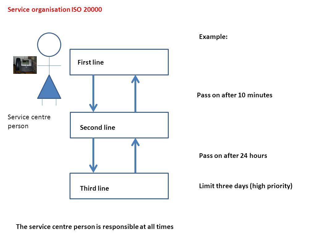 First line Second line Third line Pass on after 10 minutes Service centre person Pass on after 24 hours Example: Limit three days (high priority) Serv