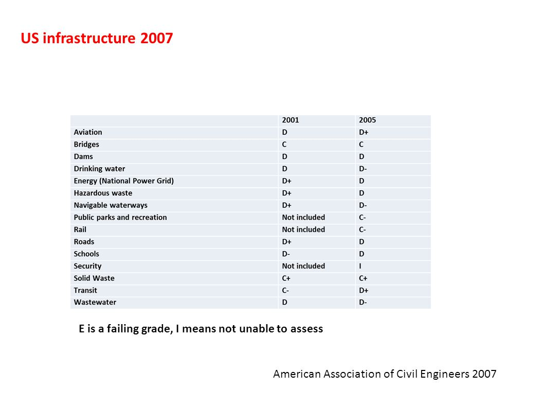 US infrastructure 2007 American Association of Civil Engineers 2007 E is a failing grade, I means not unable to assess