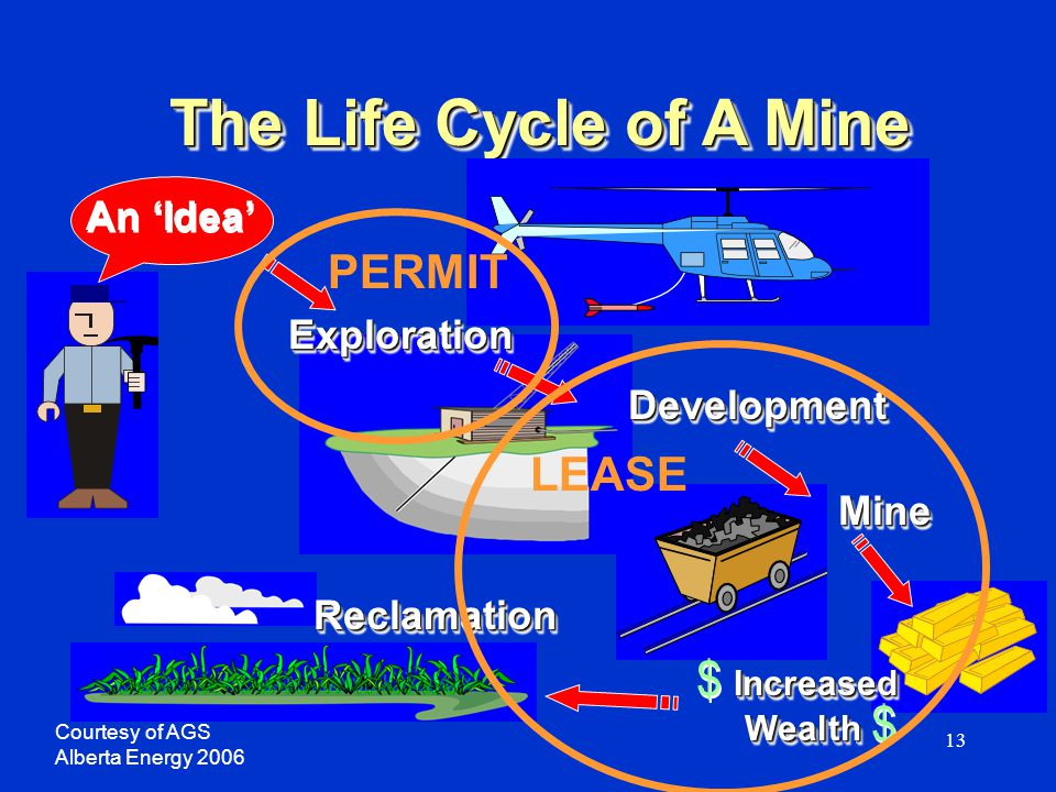 13 The Life Cycle of A Mine ExplorationExploration DevelopmentDevelopment MineMine An 'Idea' Increased $ Increased Wealth Wealth $ Increased $ Increas