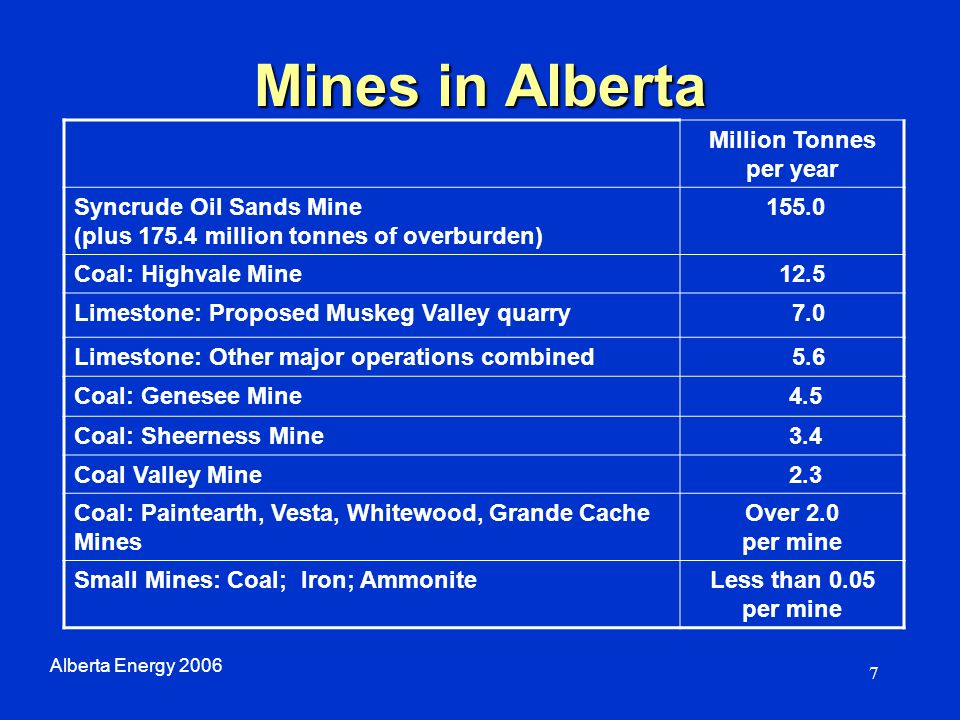 7 Mines in Alberta Million Tonnes per year Syncrude Oil Sands Mine (plus 175.4 million tonnes of overburden) 155.0 Coal: Highvale Mine 12.5 Limestone: