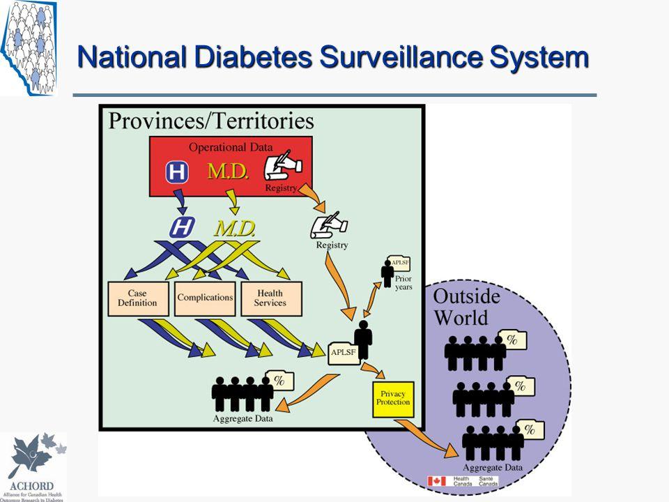 National Diabetes Surveillance System