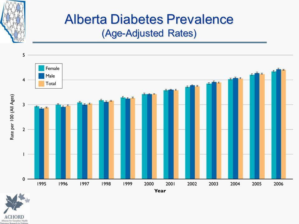 Alberta Diabetes Prevalence (Age-Adjusted Rates)