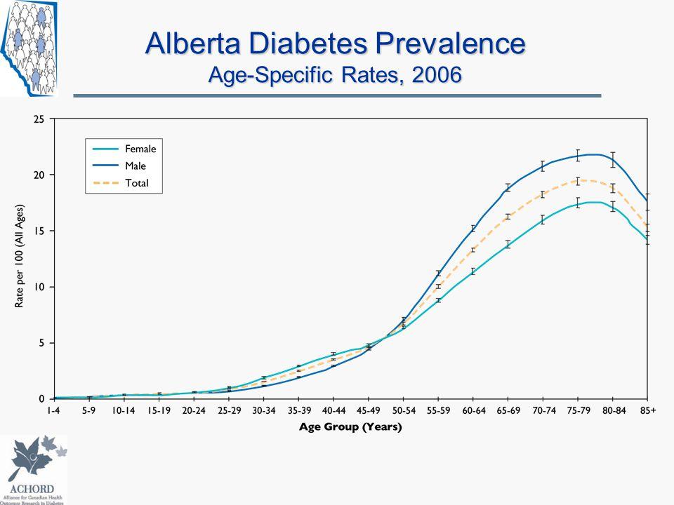 Alberta Diabetes Prevalence Age-Specific Rates, 2006