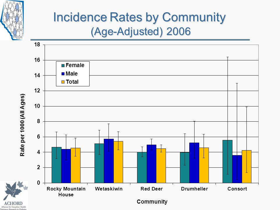Incidence Rates by Community (Age-Adjusted) 2006