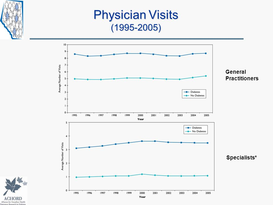 Physician Visits (1995-2005) General Practitioners Specialists*