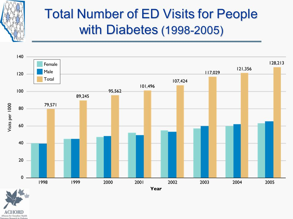 Total Number of ED Visits for People with Diabetes (1998-2005)