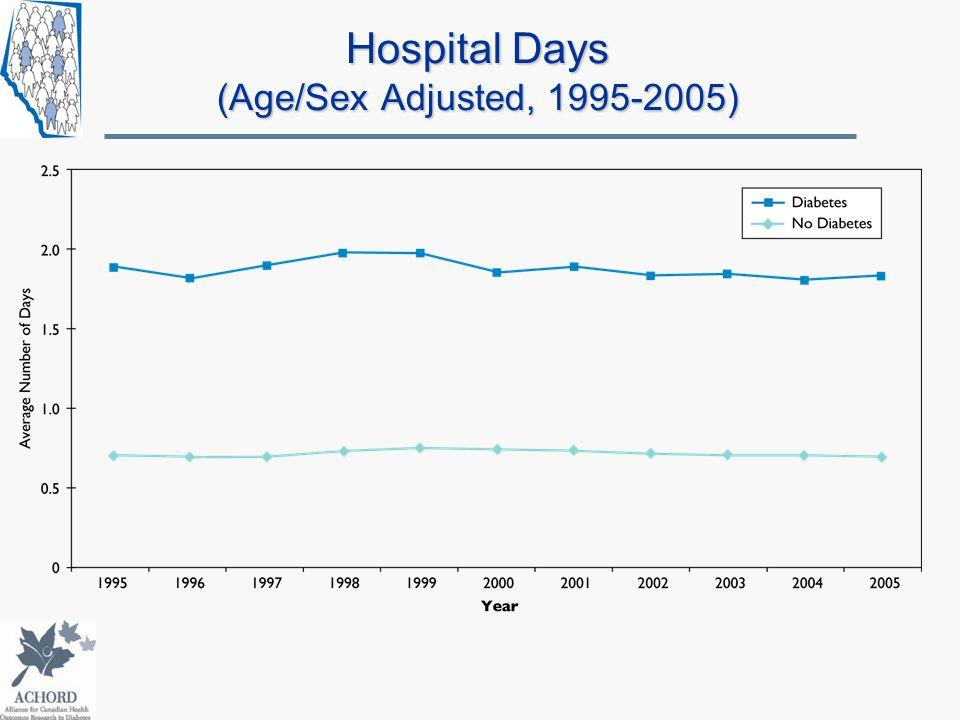 Hospital Days (Age/Sex Adjusted, 1995-2005)