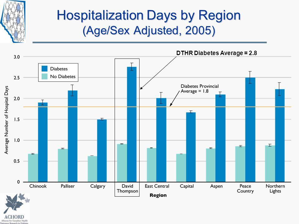 Hospitalization Days by Region (Age/Sex Adjusted, 2005) DTHR Diabetes Average = 2.8