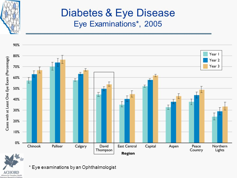 Diabetes & Eye Disease Eye Examinations*, 2005 * Eye examinations by an Ophthalmologist