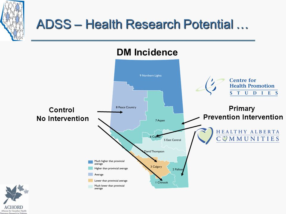 DM Incidence Primary Prevention Intervention Control No Intervention ADSS – Health Research Potential …