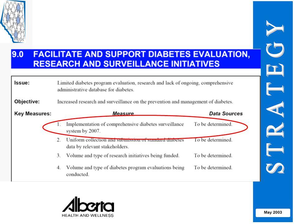 Diabetes & Eye Disease Eye Examinations*, 1995-2005 * Eye examinations by an Ophthalmologist