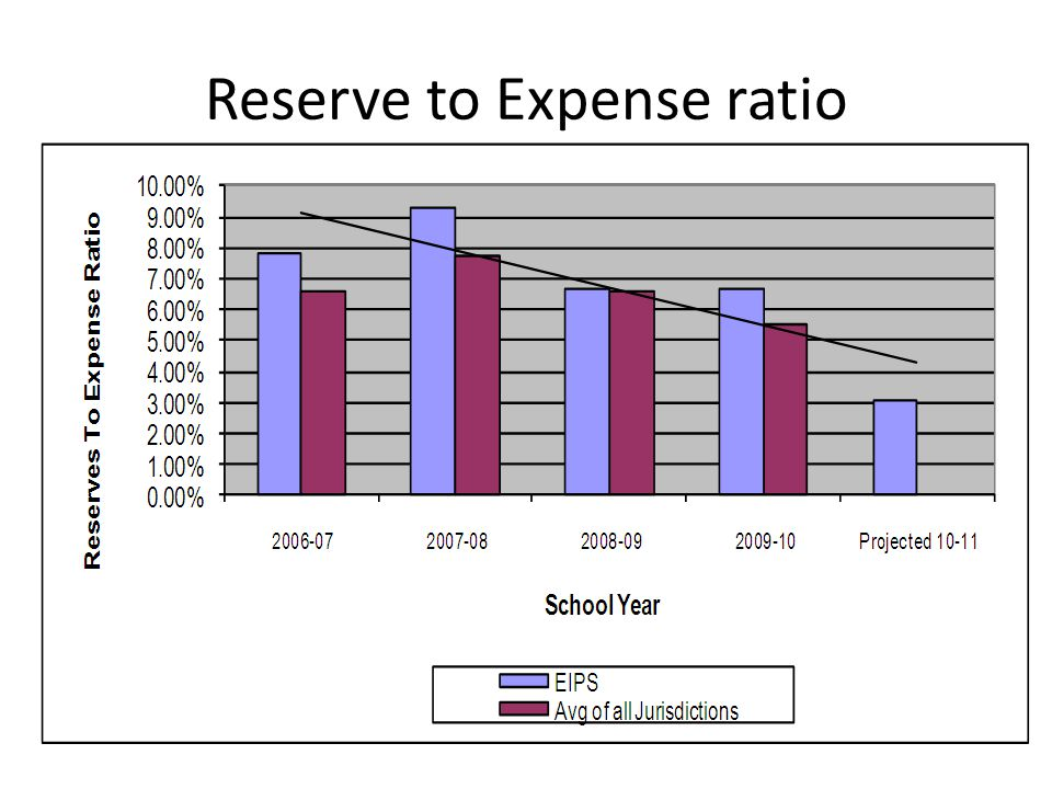 Reserve to Expense ratio