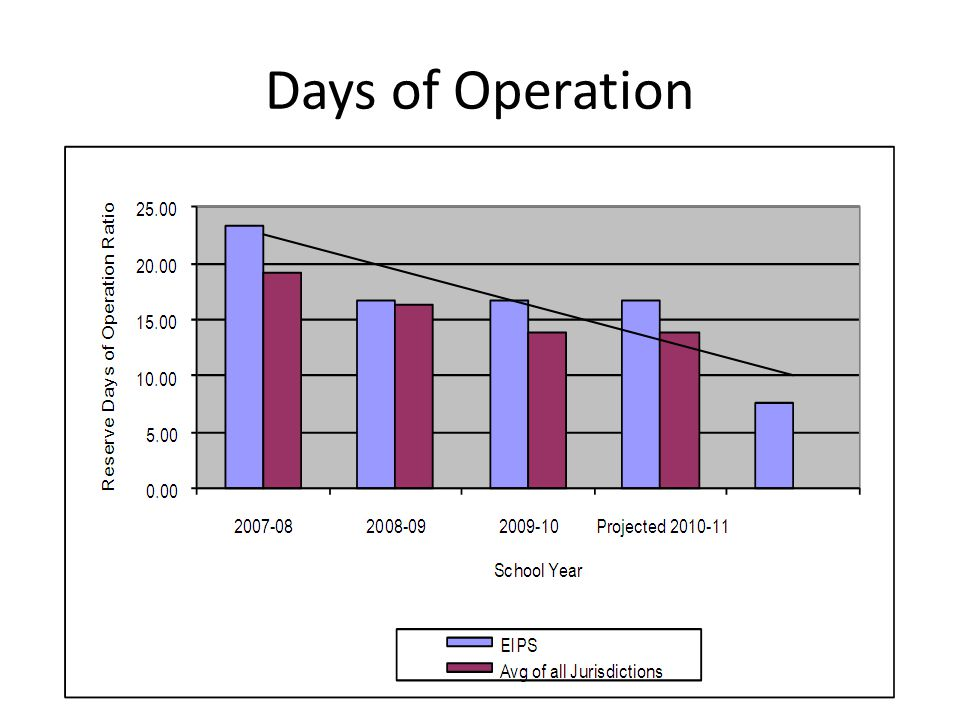 Days of Operation