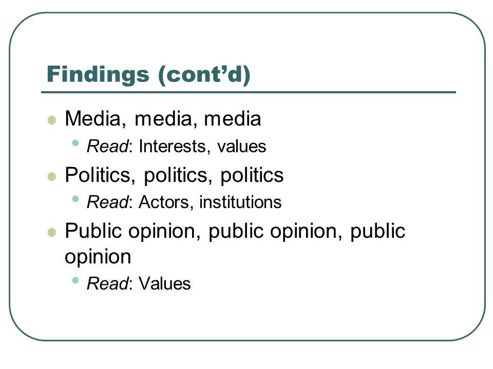 Findings (cont'd) Media, media, media Read: Interests, values Politics, politics, politics Read: Actors, institutions Public opinion, public opinion,