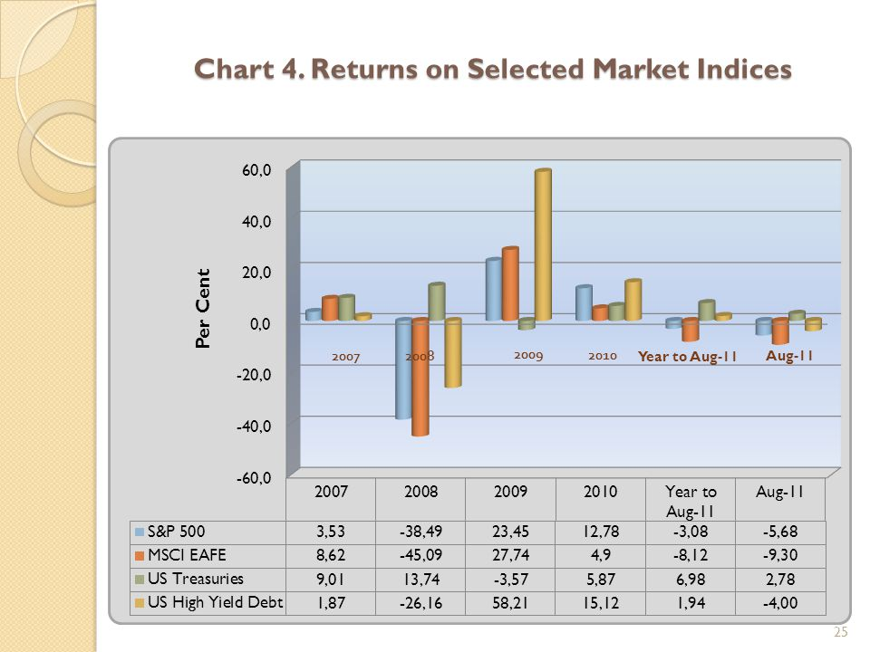 Chart 4. Returns on Selected Market Indices 25