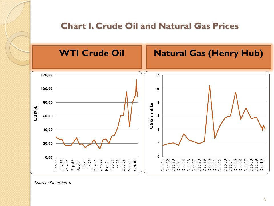 Chart I. Crude Oil and Natural Gas Prices 5  WTI Crude OilNatural Gas (Henry Hub) Source: Bloomberg.