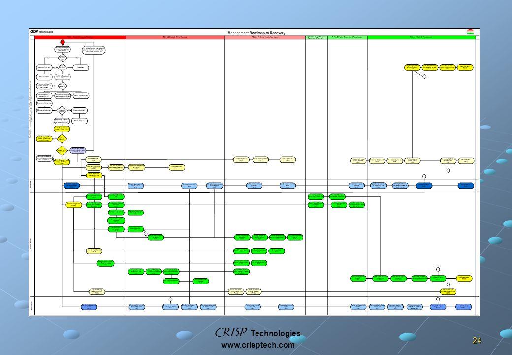 CRISP Technologies www.crisptech.com 24