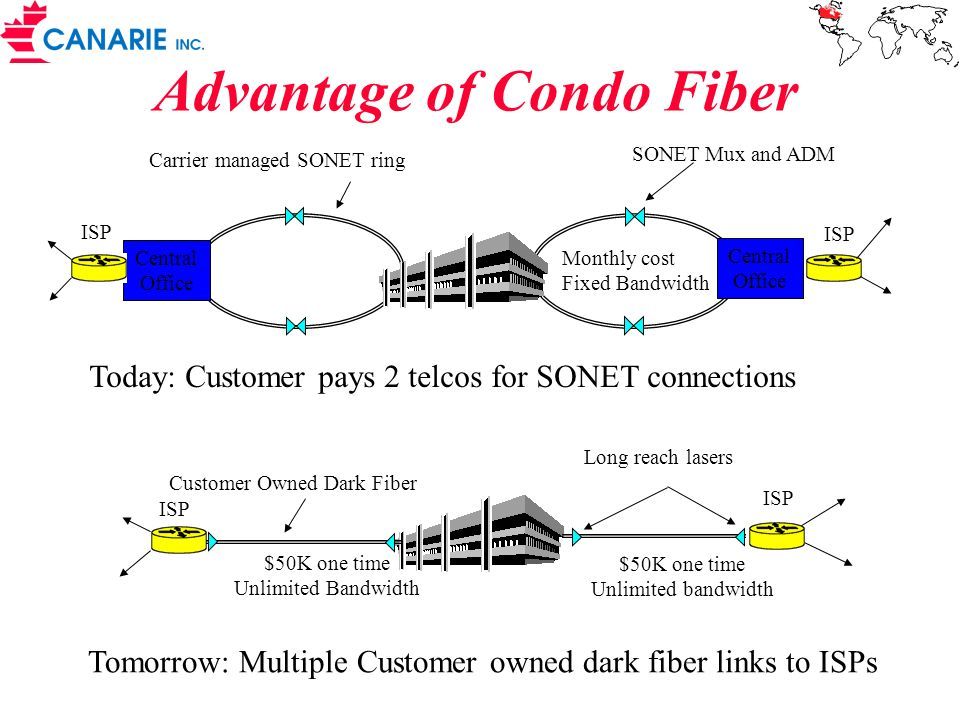 Advantage of Condo Fiber Central Office Central Office Today: Customer pays 2 telcos for SONET connections Carrier managed SONET ring Customer Owned Dark Fiber Long reach lasers SONET Mux and ADM ISP Tomorrow: Multiple Customer owned dark fiber links to ISPs $50K one time Unlimited Bandwidth $50K one time Unlimited bandwidth Monthly cost Fixed Bandwidth