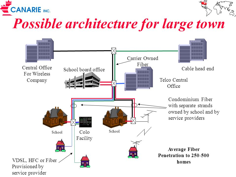 Possible architecture for large town School School board office School Telco Central Office Central Office For Wireless Company VDSL, HFC or Fiber Provisioned by service provider Condominium Fiber with separate strands owned by school and by service providers Carrier Owned Fiber Cable head end Average Fiber Penetration to 250-500 homes Colo Facility