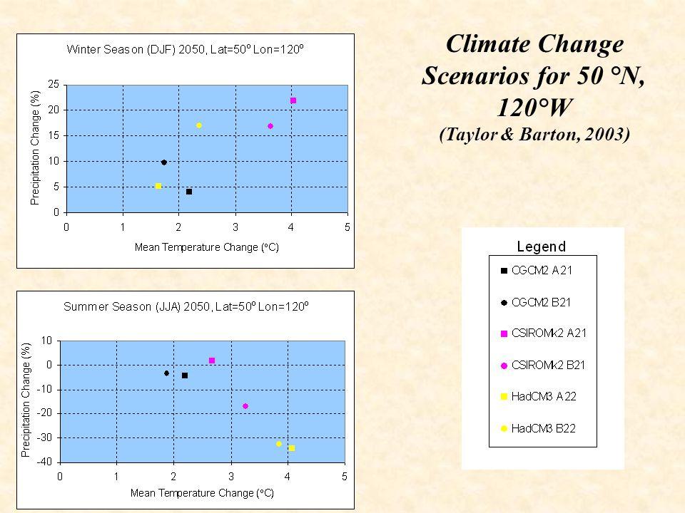 Climate Change Scenarios for 50 °N, 120°W (Taylor & Barton, 2003)