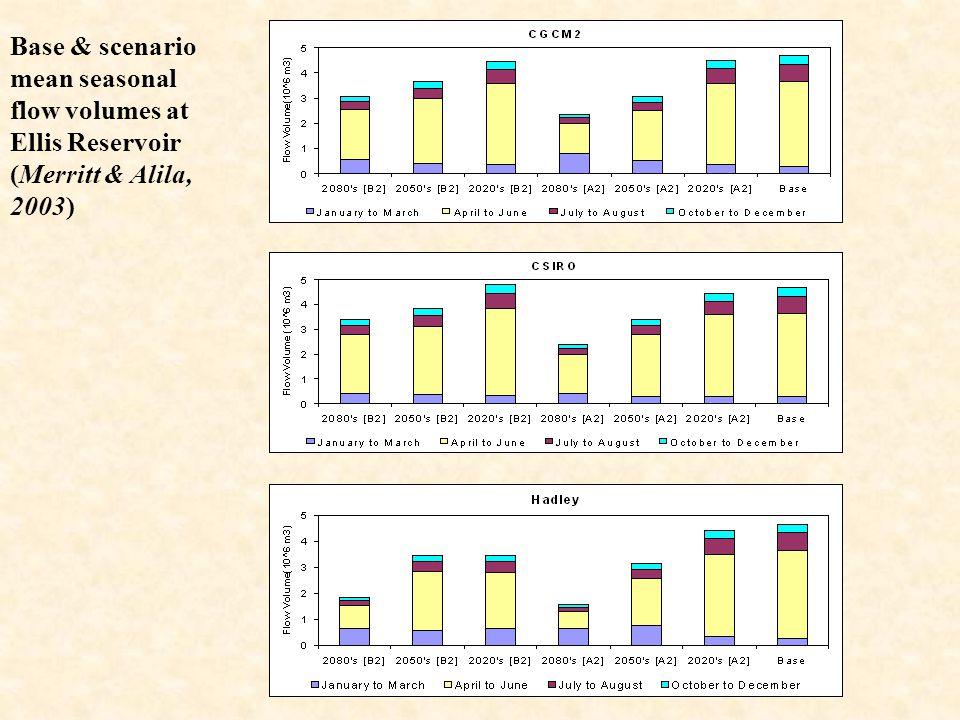 Base & scenario mean seasonal flow volumes at Ellis Reservoir (Merritt & Alila, 2003)