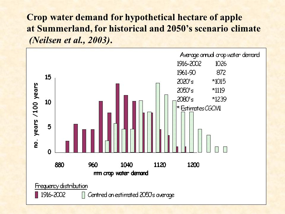 Crop water demand for hypothetical hectare of apple at Summerland, for historical and 2050's scenario climate (Neilsen et al., 2003).